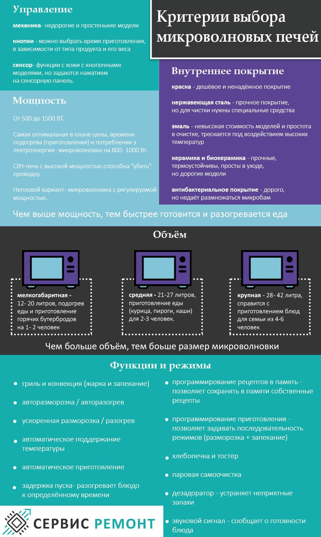 Критерии выбора микроволновых печей (инофографика)